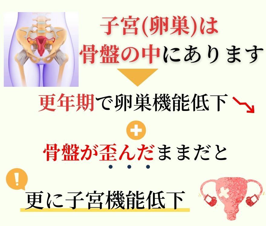 更年期障害の原因 骨盤の歪み